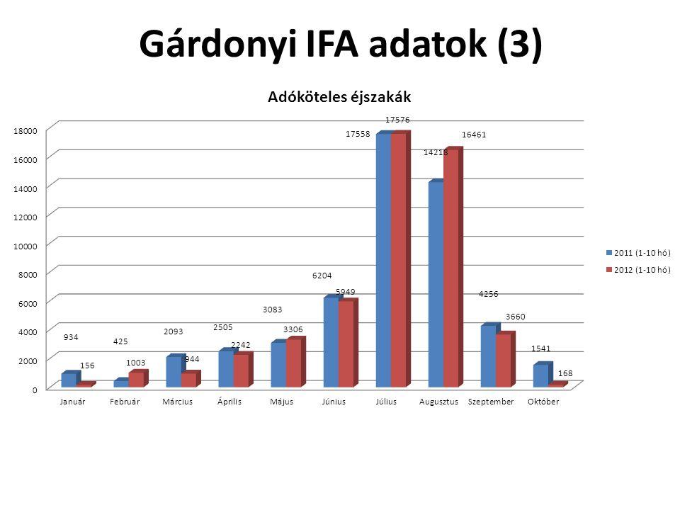 Gárdonyi IFA adatok (3)