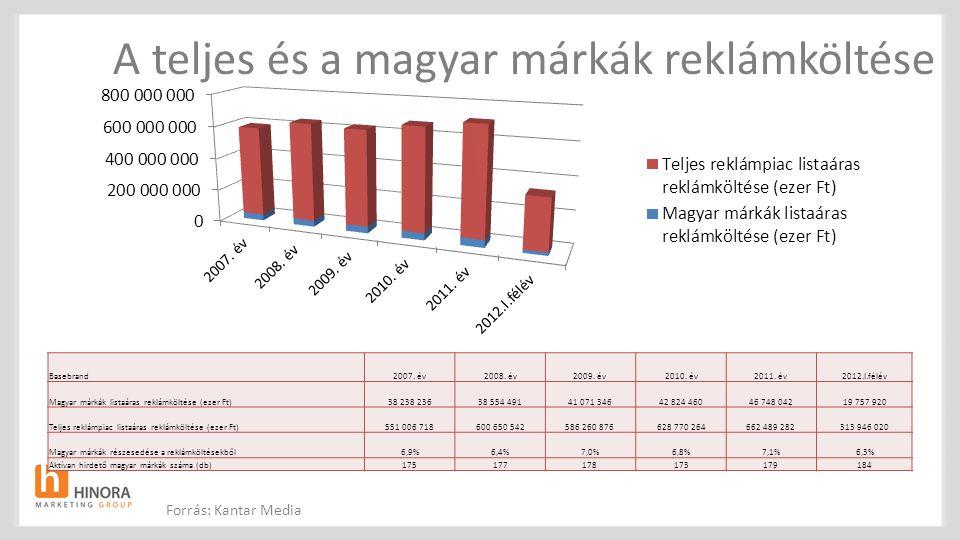 A teljes és a magyar márkák reklámköltése Basebrand2007. év2008. év2009. év2010. év2011. év2012.I.félév Magyar márkák listaáras reklámköltése (ezer Ft