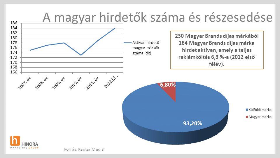 A magyar hirdetők száma és részesedése Forrás: Kantar Media 230 Magyar Brands díjas márkából 184 Magyar Brands díjas márka hirdet aktívan, amely a tel
