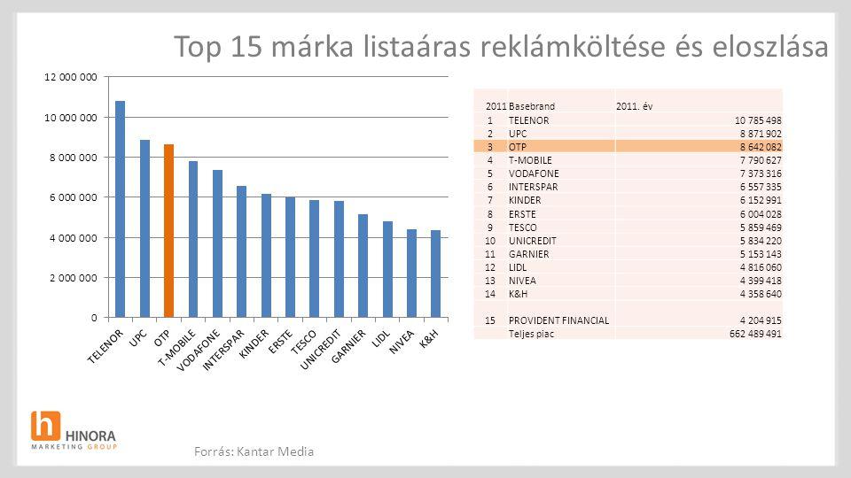 Top 15 márka listaáras reklámköltése és eloszlása 2011Basebrand2011. év 1TELENOR10 785 498 2UPC8 871 902 3OTP8 642 082 4T-MOBILE7 790 627 5VODAFONE7 3