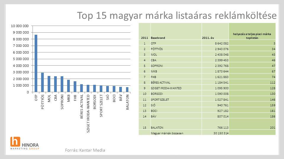 Top 15 magyar márka listaáras reklámköltése 2011Basebrand2011. év helyezés a teljes piaci márka toplistán 1OTP8 642 0823 2PÖTTYÖS2 943 07634 3MOL2 438