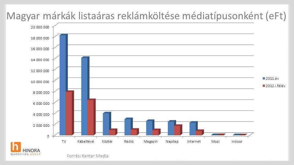 Magyar márkák listaáras reklámköltése médiatípusonként (eFt) Forrás: Kantar Media