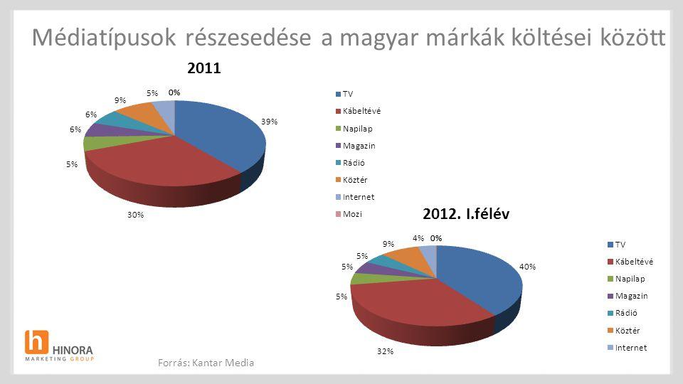 Médiatípusok részesedése a magyar márkák költései között Forrás: Kantar Media