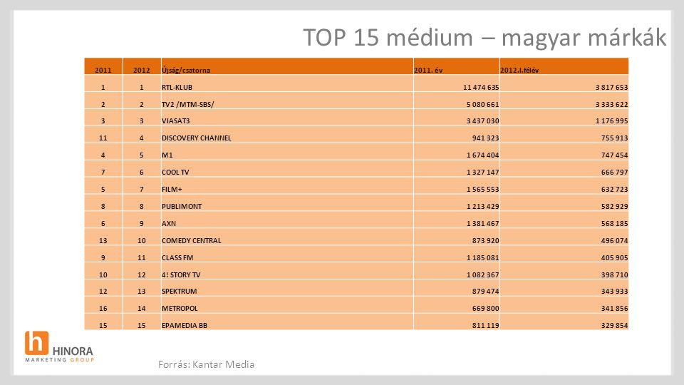 TOP 15 médium – magyar márkák 20112012Újság/csatorna2011. év2012.I.félév 11RTL-KLUB11 474 6353 817 653 22TV2 /MTM-SBS/5 080 6613 333 622 33VIASAT33 43