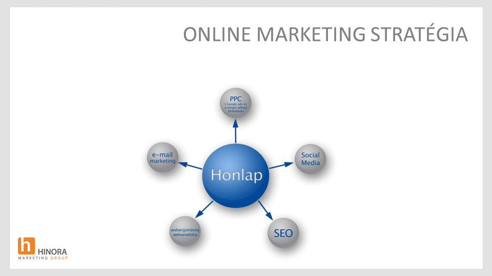 ONLINE MARKETING STRATÉGIA