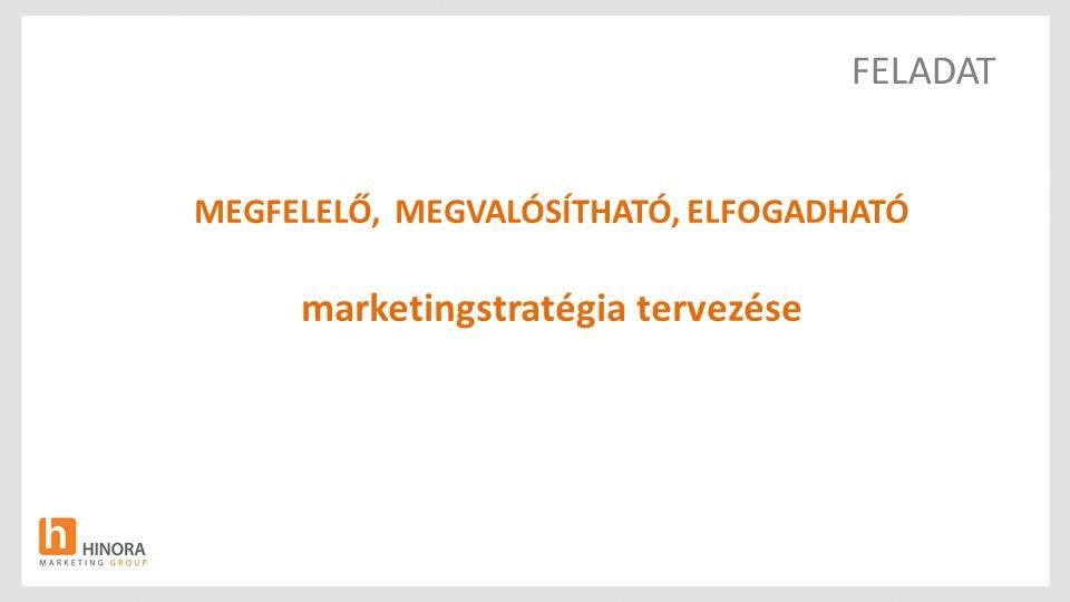 FELADAT MEGFELELŐ, MEGVALÓSÍTHATÓ, ELFOGADHATÓ marketingstratégia tervezése