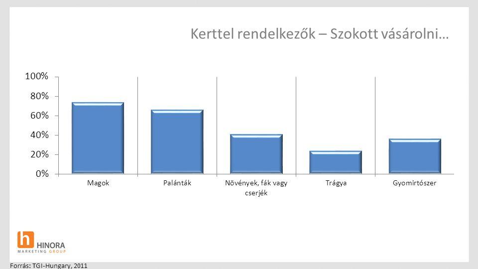 Kerttel rendelkezők – Szokott vásárolni… Forrás: TGI-Hungary, 2011