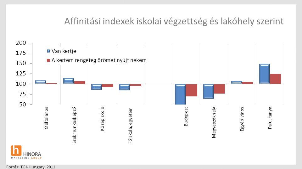 Affinitási indexek iskolai végzettség és lakóhely szerint Forrás: TGI-Hungary, 2011