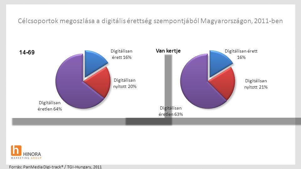 Célcsoportok megoszlása a digitális érettség szempontjából Magyarországon, 2011-ben Forrás: PanMedia Digi-track® / TGI-Hungary, 2011 Van kertje