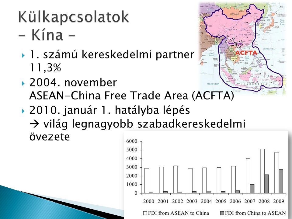  1. számú kereskedelmi partner 11,3%  2004. november ASEAN-China Free Trade Area (ACFTA)  2010.