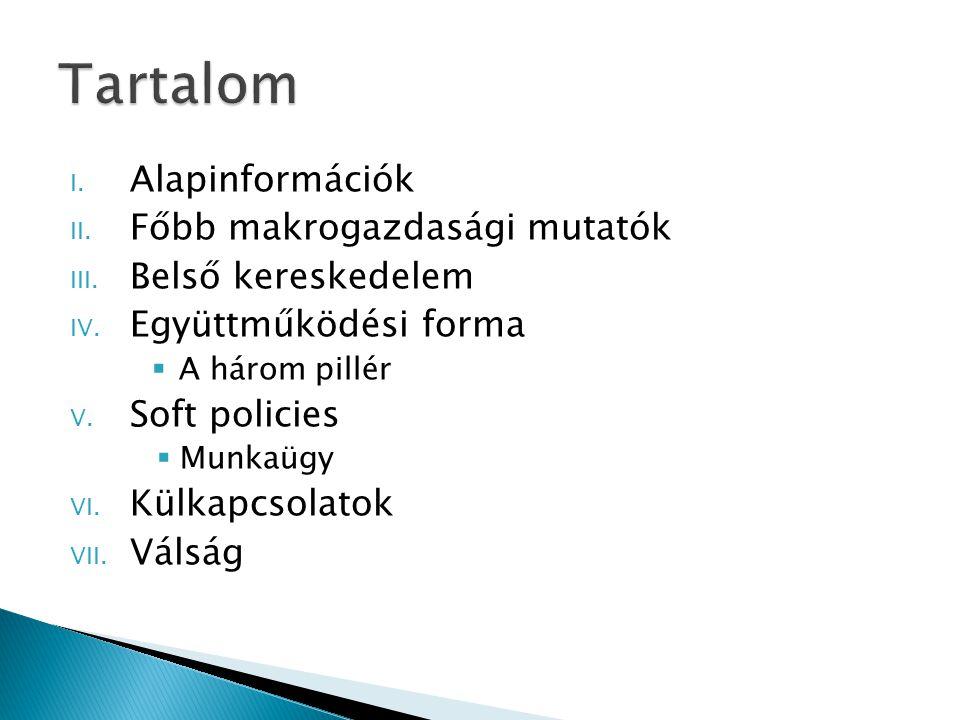 I. Alapinformációk II. Főbb makrogazdasági mutatók III.