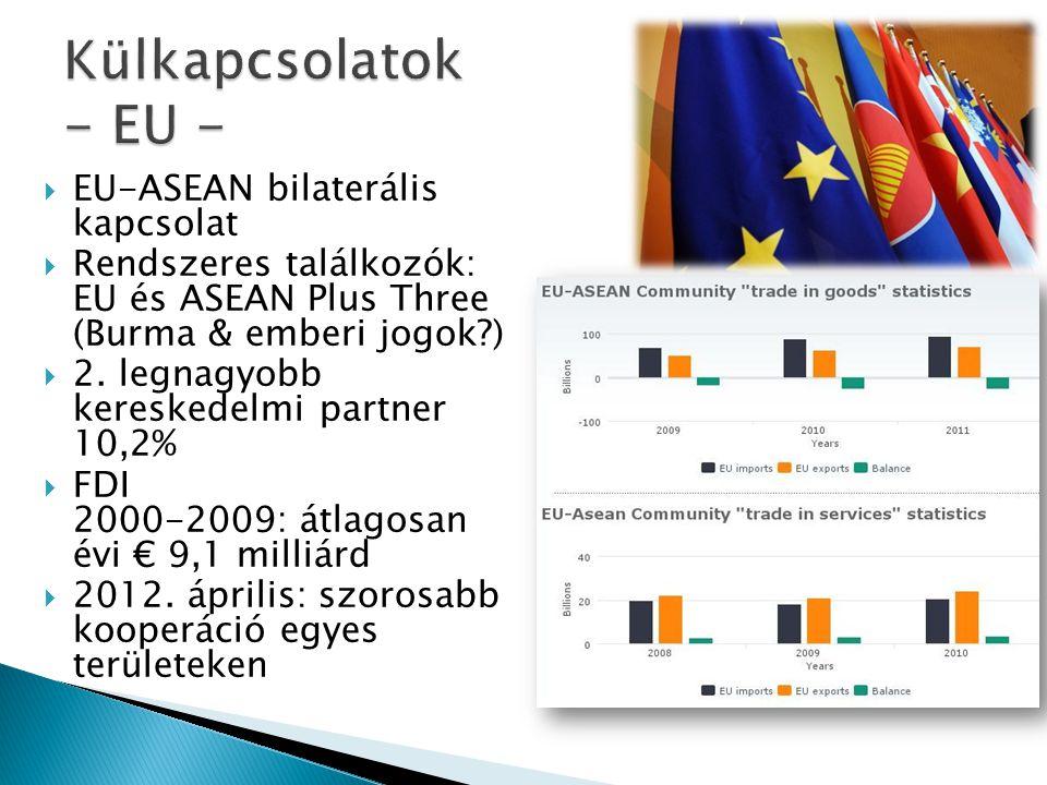  EU-ASEAN bilaterális kapcsolat  Rendszeres találkozók: EU és ASEAN Plus Three (Burma & emberi jogok?)  2.