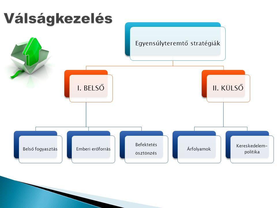 Egyensúlyteremtő stratégiák I. BELSŐ Belső fogyasztásEmberi erőforrás Befektetés ösztönzés II.