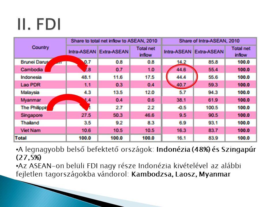 • A legnagyobb belső befektető országok: Indonézia (48%) és Szingapúr (27,5%) • Az ASEAN-on belüli FDI nagy része Indonézia kivételével az alábbi fejletlen tagországokba vándorol: Kambodzsa, Laosz, Myanmar