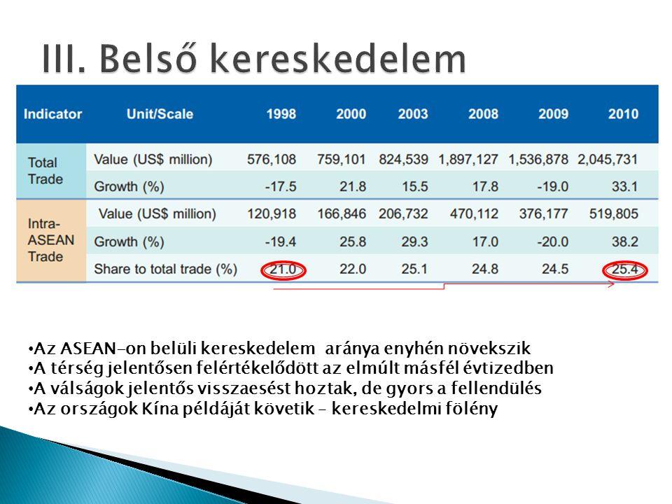 • Az ASEAN-on belüli kereskedelem aránya enyhén növekszik • A térség jelentősen felértékelődött az elmúlt másfél évtizedben • A válságok jelentős visszaesést hoztak, de gyors a fellendülés • Az országok Kína példáját követik – kereskedelmi fölény