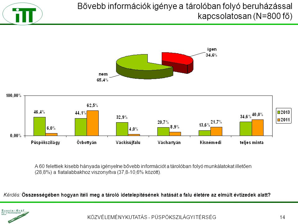 KÖZVÉLEMÉNYKUTATÁS - PÜSPÖKSZILÁGYI TÉRSÉG14 Bővebb információk igénye a tárolóban folyó beruházással kapcsolatosan (N=800 fő) A 60 felettiek kisebb hányada igényelne bővebb információt a tárolóban folyó munkálatokat illetően (28,8%) a fiatalabbakhoz viszonyítva (37,8-10,6% között).
