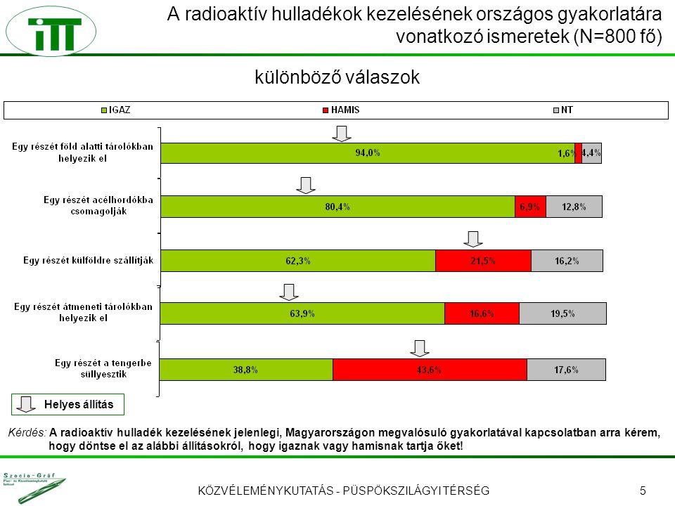 KÖZVÉLEMÉNYKUTATÁS - PÜSPÖKSZILÁGYI TÉRSÉG5 A radioaktív hulladékok kezelésének országos gyakorlatára vonatkozó ismeretek (N=800 fő) Kérdés: A radioaktív hulladék kezelésének jelenlegi, Magyarországon megvalósuló gyakorlatával kapcsolatban arra kérem, hogy döntse el az alábbi állításokról, hogy igaznak vagy hamisnak tartja őket.