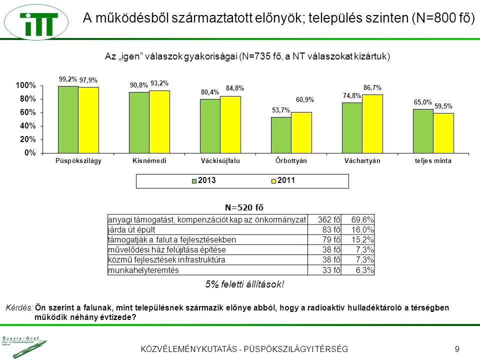 KÖZVÉLEMÉNYKUTATÁS - PÜSPÖKSZILÁGYI TÉRSÉG9 A működésből származtatott előnyök; település szinten (N=800 fő) 5% feletti állítások.