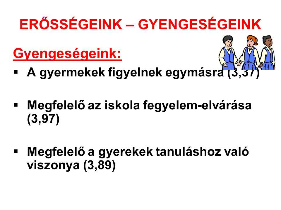 ERŐSSÉGEINK – GYENGESÉGEINK Gyengeségeink:  A gyermekek figyelnek egymásra (3,37)  Megfelelő az iskola fegyelem-elvárása (3,97)  Megfelelő a gyerekek tanuláshoz való viszonya (3,89)