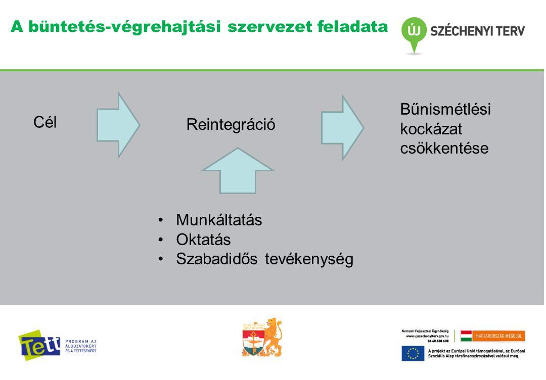 A büntetés-végrehajtási szervezet feladata •Munkáltatás •Oktatás •Szabadidős tevékenység Cél Reintegráció Bűnismétlési kockázat csökkentése