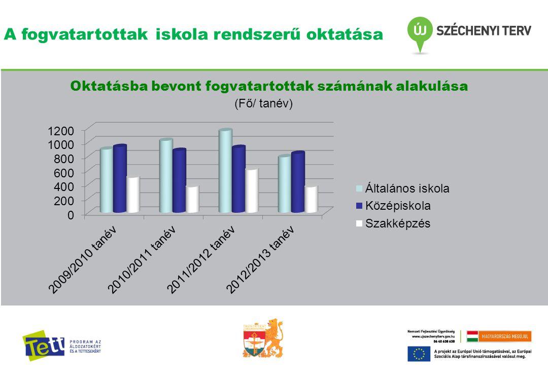 A fogvatartottak iskola rendszerű oktatása Oktatásba bevont fogvatartottak számának alakulása (Fő/ tanév)