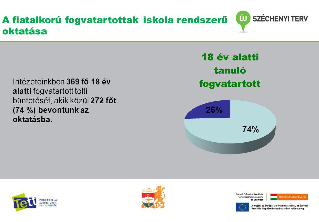 A fiatalkorú fogvatartottak iskola rendszerű oktatása Intézeteinkben 369 fő 18 év alatti fogvatartott tölti büntetését, akik közül 272 főt (74 %) bevo