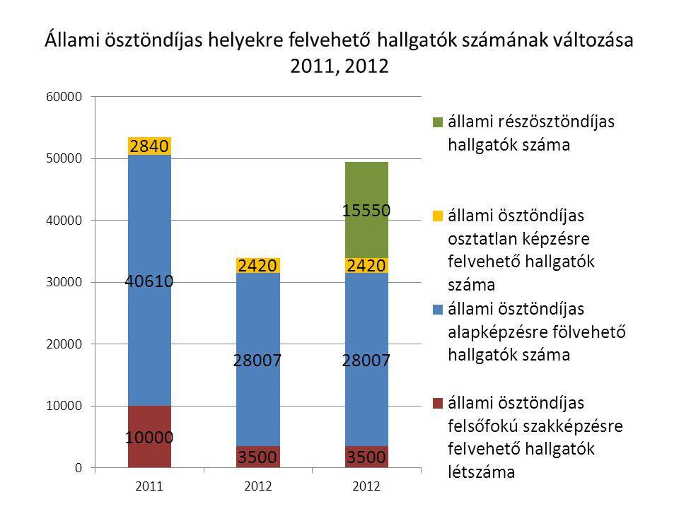 Állami ösztöndíjas helyekre felvehető hallgatók számának változása 2011, 2012