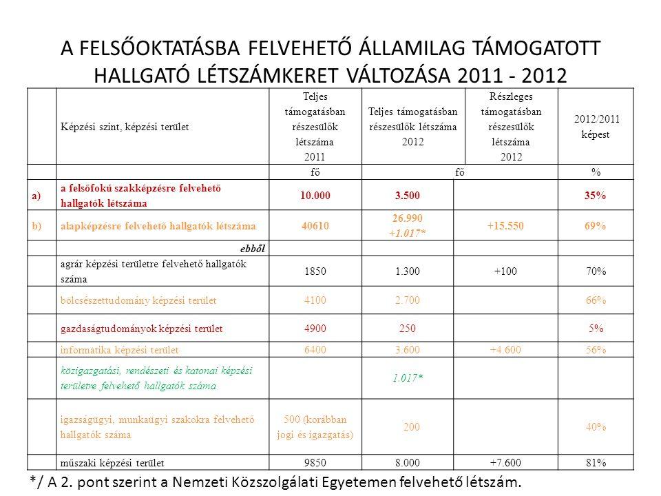 A FELSŐOKTATÁSBA FELVEHETŐ ÁLLAMILAG TÁMOGATOTT HALLGATÓ LÉTSZÁMKERET VÁLTOZÁSA 2011 - 2012 Képzési szint, képzési terület Teljes támogatásban részesülők létszáma 2011 Teljes támogatásban részesülők létszáma 2012 Részleges támogatásban részesülők létszáma 2012 2012/2011 képest fő % a) a felsőfokú szakképzésre felvehető hallgatók létszáma 10.0003.50035% b)alapképzésre felvehető hallgatók létszáma40610 26.990 +1.017* +15.55069% ebből agrár képzési területre felvehető hallgatók száma 18501.300+10070% bölcsészettudomány képzési terület41002.70066% gazdaságtudományok képzési terület49002505% informatika képzési terület64003.600+4.60056% közigazgatási, rendészeti és katonai képzési területre felvehető hallgatók száma 1.017* igazságügyi, munkaügyi szakokra felvehető hallgatók száma 500 (korábban jogi és igazgatás) 20040% műszaki képzési terület98508.000+7.60081% */ A 2.