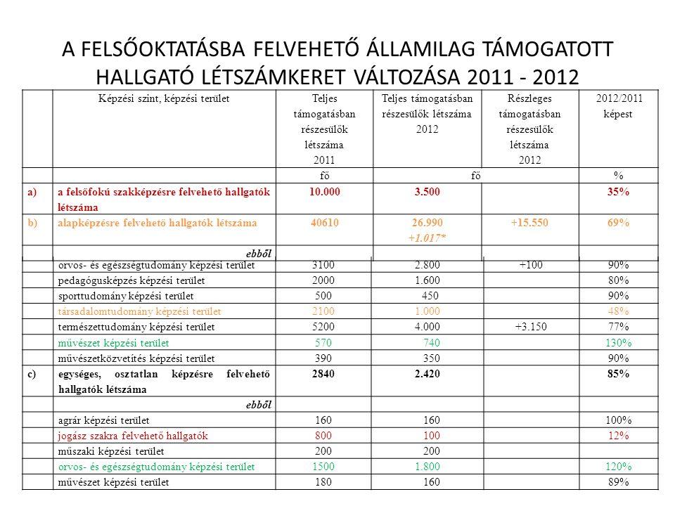 A FELSŐOKTATÁSBA FELVEHETŐ ÁLLAMILAG TÁMOGATOTT HALLGATÓ LÉTSZÁMKERET VÁLTOZÁSA 2011 - 2012 Képzési szint, képzési terület Teljes támogatásban részesülők létszáma 2011 Teljes támogatásban részesülők létszáma 2012 Részleges támogatásban részesülők létszáma 2012 2012/2011 képest fő % a) a felsőfokú szakképzésre felvehető hallgatók létszáma 10.0003.50035% b)alapképzésre felvehető hallgatók létszáma40610 26.990 +1.017* +15.55069% ebből orvos- és egészségtudomány képzési terület31002.800+10090% pedagógusképzés képzési terület20001.60080% sporttudomány képzési terület500 45090% társadalomtudomány képzési terület21001.00048% természettudomány képzési terület52004.000+3.15077% művészet képzési terület570 740130% művészetközvetítés képzési terület390 35090% c) egységes, osztatlan képzésre felvehető hallgatók létszáma 28402.42085% ebből agrár képzési terület160 100% jogász szakra felvehető hallgatók800 10012% műszaki képzési terület200 orvos- és egészségtudomány képzési terület15001.800120% művészet képzési terület180 16089%