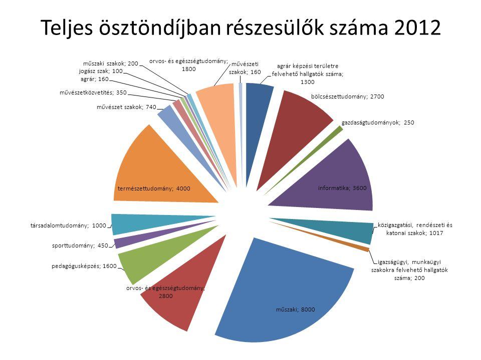 Teljes ösztöndíjban részesülők száma 2012