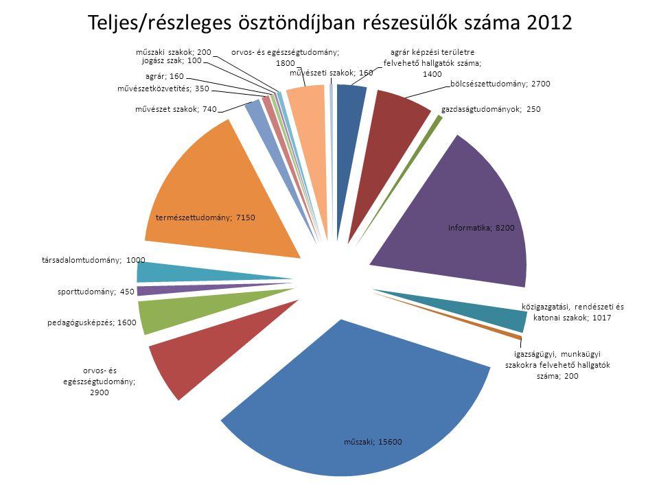 Teljes/részleges ösztöndíjban részesülők száma 2012