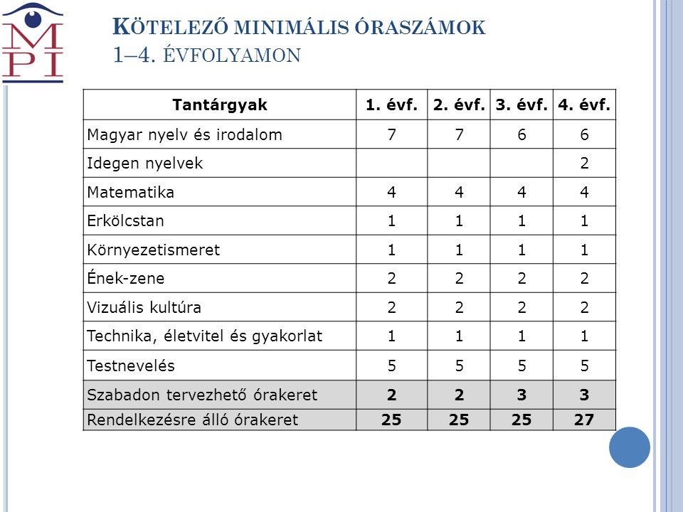 K ÖTELEZŐ MINIMÁLIS ÓRASZÁMOK 1–4. ÉVFOLYAMON Tantárgyak1. évf.2. évf.3. évf.4. évf. Magyar nyelv és irodalom7766 Idegen nyelvek2 Matematika4444 Erköl
