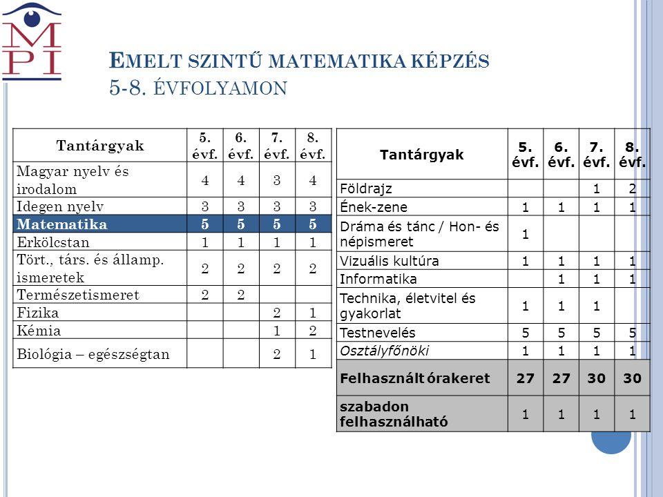 E MELT SZINTŰ MATEMATIKA KÉPZÉS 5-8. ÉVFOLYAMON Tantárgyak 5. évf. 6. évf. 7. évf. 8. évf. Magyar nyelv és irodalom 4434 Idegen nyelv3333 Matematika55