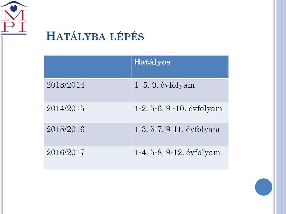 H ATÁLYBA LÉPÉS H atályos 2013/20141. 5. 9. évfolyam 2014/20151-2. 5-6. 9 -10. évfolyam 2015/20161-3. 5-7. 9-11. évfolyam 2016/20171-4. 5-8. 9-12. évf