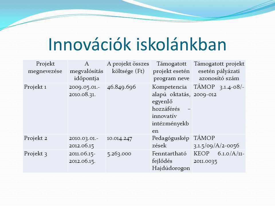 Innovációk iskolánkban Projekt megnevezése A megvalósítás időpontja A projekt összes költsége (Ft) Támogatott projekt esetén program neve Támogatott projekt esetén pályázati azonosító szám Projekt 12009.05.01.- 2010.08.31.