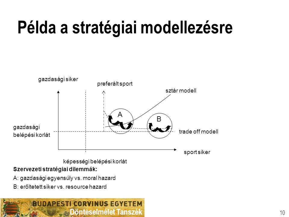 Döntéselmélet Tanszék 10 Példa a stratégiai modellezésre gazdasági siker preferált sport sztár modell trade off modell sport siker képességi belépési