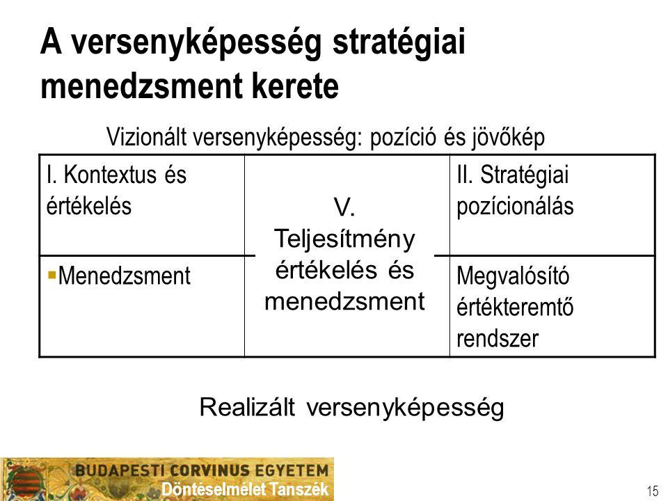 Döntéselmélet Tanszék 15 A versenyképesség stratégiai menedzsment kerete Vizionált versenyképesség: pozíció és jövőkép I. Kontextus és értékelés II. S
