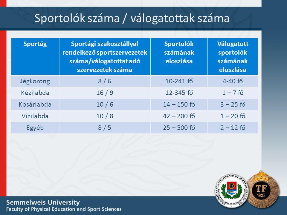 Sportolók száma / válogatottak száma SportágSportági szakosztállyal rendelkező sportszervezetek száma/válogatottat adó szervezetek száma Sportolók számának eloszlása Válogatott sportolók számának eloszlása Jégkorong8 / 610-241 fő4-40 fő Kézilabda16 / 912-345 fő1 – 7 fő Kosárlabda10 / 614 – 150 fő3 – 25 fő Vízilabda10 / 842 – 200 fő1 – 20 fő Egyéb8 / 525 – 500 fő2 – 12 fő