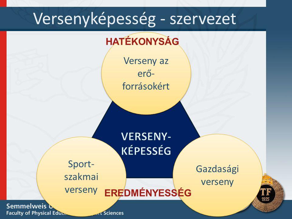 Versenyképesség - szervezet Gazdasági verseny Gazdasági verseny Sport- szakmai verseny Verseny az erő- forrásokért EREDMÉNYESSÉG HATÉKONYSÁG