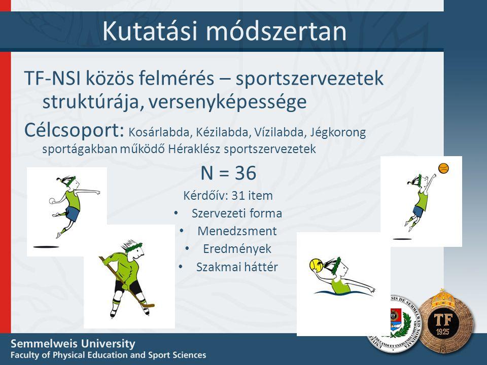 Kutatási módszertan TF-NSI közös felmérés – sportszervezetek struktúrája, versenyképessége Célcsoport: Kosárlabda, Kézilabda, Vízilabda, Jégkorong sportágakban működő Héraklész sportszervezetek N = 36 Kérdőív: 31 item • Szervezeti forma • Menedzsment • Eredmények • Szakmai háttér