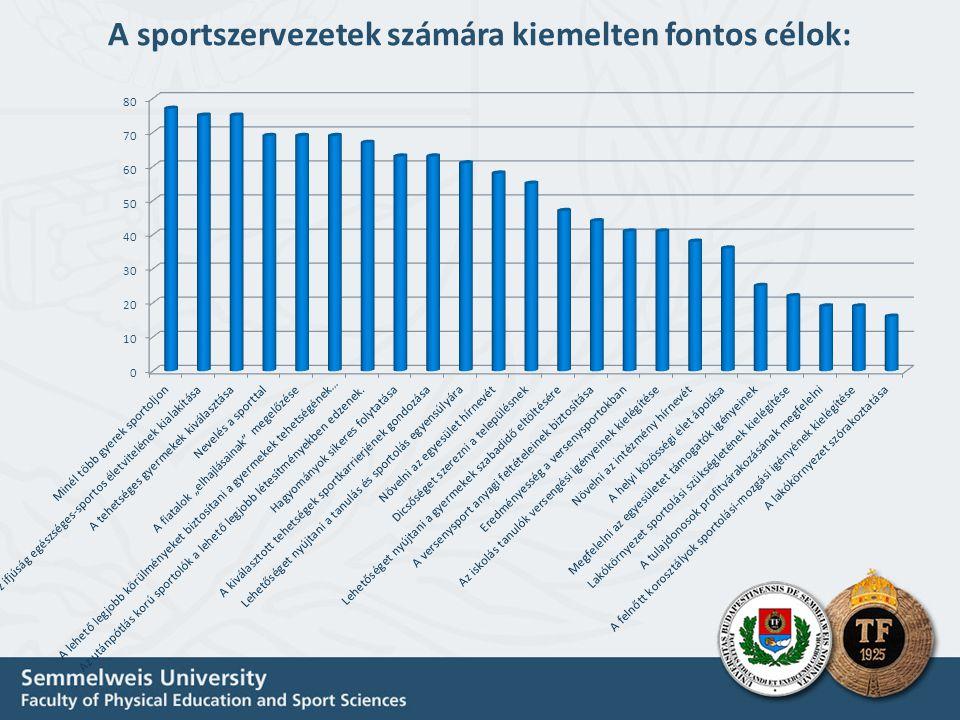 A sportszervezetek számára kiemelten fontos célok: