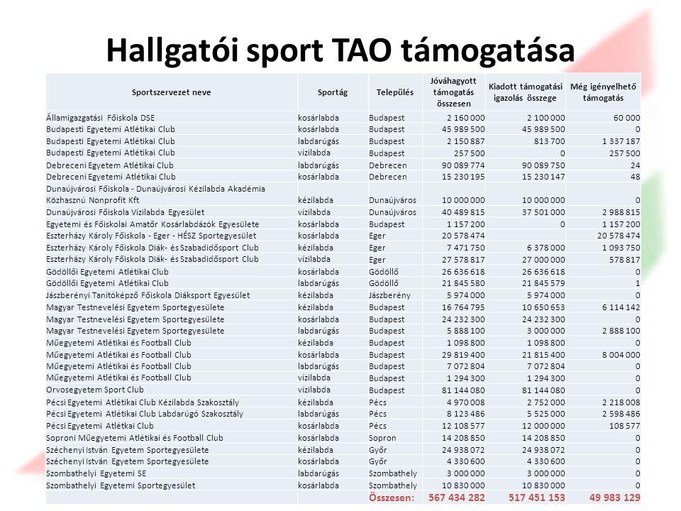 Hallgatói sport TAO támogatása Sportszervezet neveSportágTelepülés Jóváhagyott támogatás összesen Kiadott támogatási igazolás összege Még igényelhető támogatás Államigazgatási Főiskola DSEkosárlabdaBudapest2 160 0002 100 00060 000 Budapesti Egyetemi Atlétikai ClubkosárlabdaBudapest45 989 500 0 Budapesti Egyetemi Atlétikai ClublabdarúgásBudapest2 150 887813 7001 337 187 Budapesti Egyetemi Atlétikai Clubvízilabda Budapest257 5000 Debreceni Egyetem Atlétikai ClublabdarúgásDebrecen90 089 77490 089 75024 Debreceni Egyetemi Atlétikai ClubkosárlabdaDebrecen15 230 19515 230 14748 Dunaújvárosi Főiskola - Dunaújvárosi Kézilabda Akadémia Közhasznú Nonprofit KftkézilabdaDunaújváros10 000 000 0 Dunaújvárosi Főiskola Vízilabda EgyesületvízilabdaDunaújváros40 489 81537 501 0002 988 815 Egyetemi és Főiskolai Amatőr Kosárlabdázók EgyesületekosárlabdaBudapest1 157 2000 Eszterházy Károly Főiskola - Eger - HÉSZ SportegyesületkosárlabdaEger20 578 474 Eszterházy Károly Főiskola Diák- és Szabadidősport ClubkézilabdaEger7 471 7506 378 0001 093 750 Eszterházy Károly Főiskola Diák- és Szabadidősport Clubvízilabda Eger27 578 81727 000 000578 817 Gödöllői Egyetemi Atlétikai ClubkosárlabdaGödöllő26 636 618 0 Gödöllői Egyetemi Atlétikai ClublabdarúgásGödöllő21 845 58021 845 5791 Jászberényi Tanítóképző Főiskola Diáksport EgyesületkézilabdaJászberény5 974 000 0 Magyar Testnevelési Egyetem SportegyesületekézilabdaBudapest16 764 79510 650 6536 114 142 Magyar Testnevelési Egyetem SportegyesületekosárlabdaBudapest24 232 300 0 Magyar Testnevelési Egyetem SportegyesületelabdarúgásBudapest5 888 1003 000 0002 888 100 Műegyetemi Atlétikai és Football ClubkézilabdaBudapest1 098 800 0 Műegyetemi Atlétikai és Football ClubkosárlabdaBudapest29 819 40021 815 4008 004 000 Műegyetemi Atlétikai és Football ClublabdarúgásBudapest7 072 804 0 Műegyetemi Atlétikai és Football Clubvízilabda Budapest1 294 300 0 Orvosegyetem Sport Clubvízilabda Budapest81 144 080 0 Pécsi Egyetemi Atlétikai Club Kézilabda Szakosztálykézi