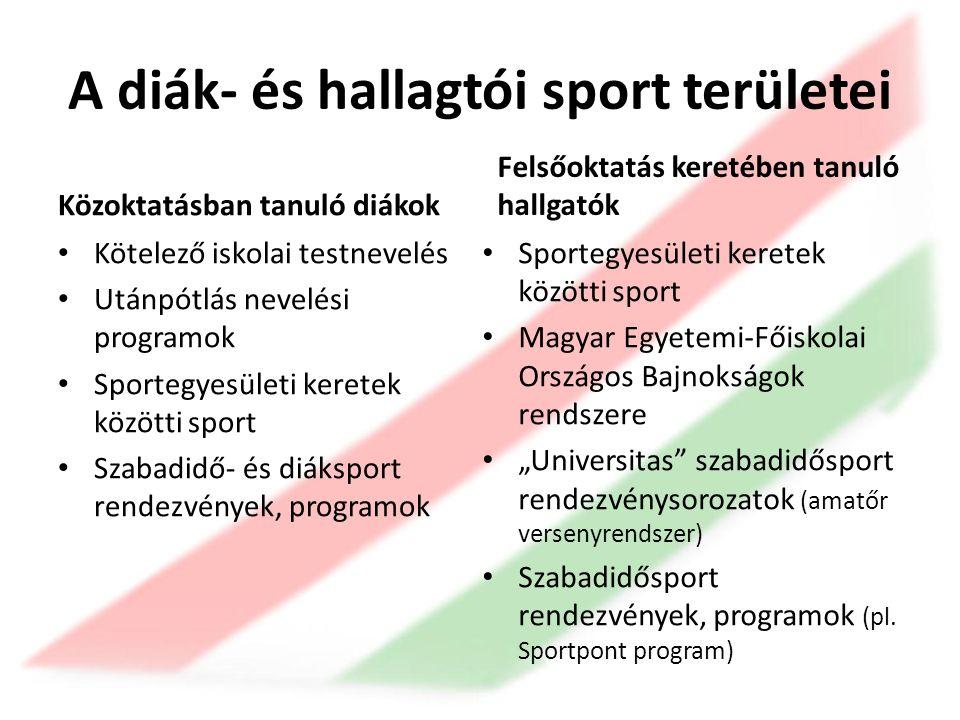 """A diák- és hallagtói sport területei Közoktatásban tanuló diákok • Kötelező iskolai testnevelés • Utánpótlás nevelési programok • Sportegyesületi keretek közötti sport • Szabadidő- és diáksport rendezvények, programok Felsőoktatás keretében tanuló hallgatók • Sportegyesületi keretek közötti sport • Magyar Egyetemi-Főiskolai Országos Bajnokságok rendszere • """"Universitas szabadidősport rendezvénysorozatok (amatőr versenyrendszer) • Szabadidősport rendezvények, programok (pl."""