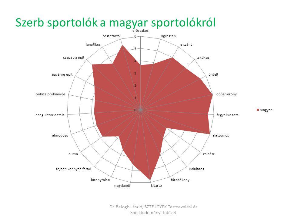 Dr. Balogh László, SZTE JGYPK Testnevelési és Sporttudományi Intézet Szerb sportolók a magyar sportolókról