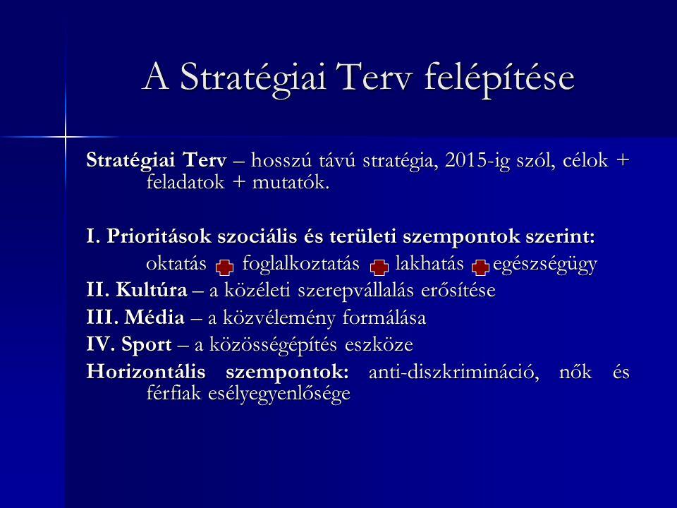 A Stratégiai Terv felépítése Stratégiai Terv – hosszú távú stratégia, 2015-ig szól, célok + feladatok + mutatók. I. Prioritások szociális és területi