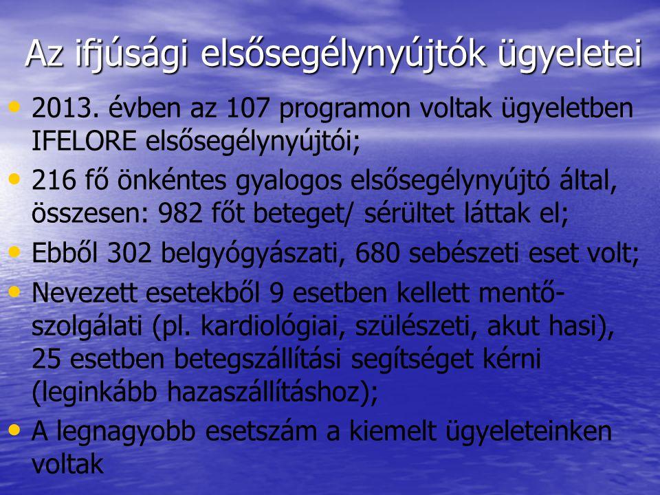 Az ifjúsági elsősegélynyújtók ügyeletei • • 2013. évben az 107 programon voltak ügyeletben IFELORE elsősegélynyújtói; • • 216 fő önkéntes gyalogos els