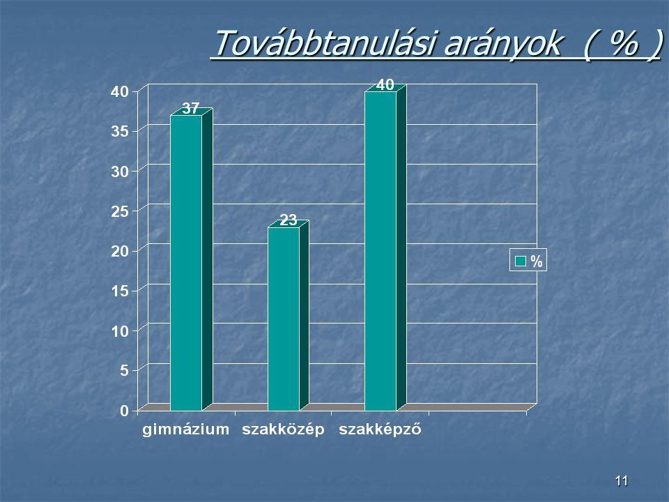 11 Továbbtanulási arányok ( % )