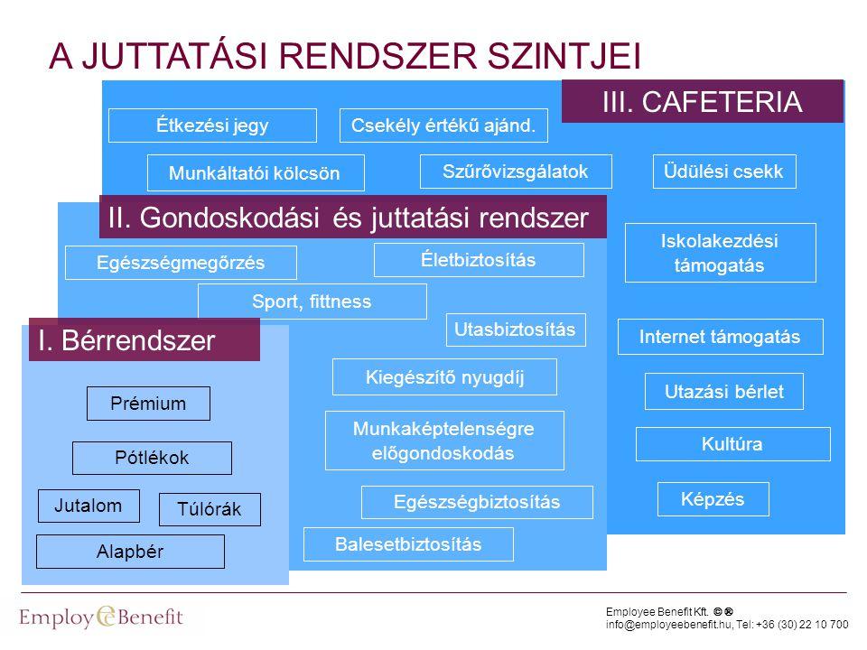 Employee Benefit Kft. © ® info@employeebenefit.hu, Tel: +36 (30) 22 10 700 A JUTTATÁSI RENDSZER SZINTJEI Egészségbiztosítás Életbiztosítás Balesetbizt