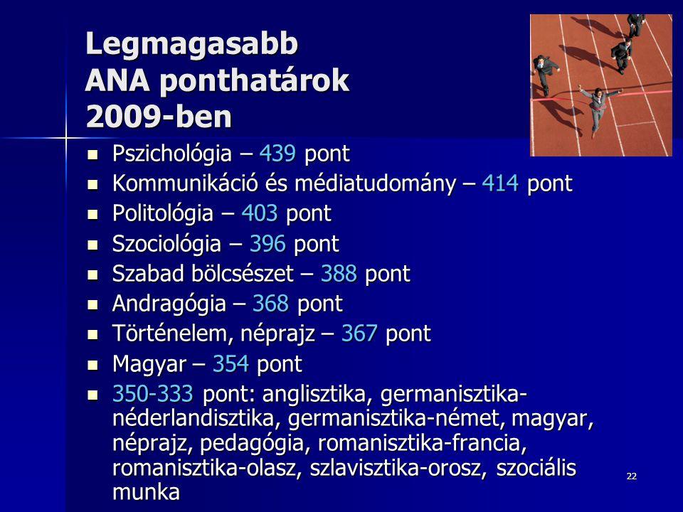 22 Legmagasabb ANA ponthatárok 2009-ben  Pszichológia – 439 pont  Kommunikáció és médiatudomány – 414 pont  Politológia – 403 pont  Szociológia –