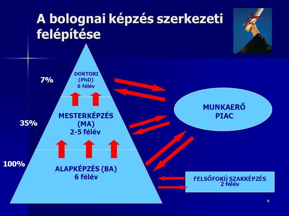 6 A bolognai képzés szerkezeti felépítése DOKTORI (PhD) 6 félév MESTERKÉPZÉS (MA) 2-5 félév ALAPKÉPZÉS (BA) 6 félév MUNKAERŐ PIAC FELSŐFOKÚ SZAKKÉPZÉS